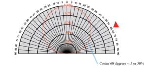 spectromètre - correction cosinus